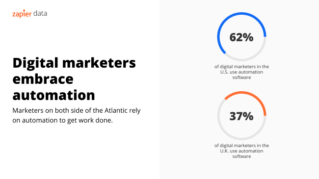 62 percent of US digital marketers use automation