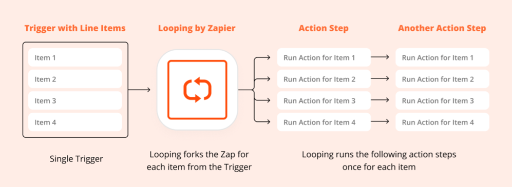 A graph demonstrating how Looping by Zapier takes multiple values and runs them through action steps multiple times