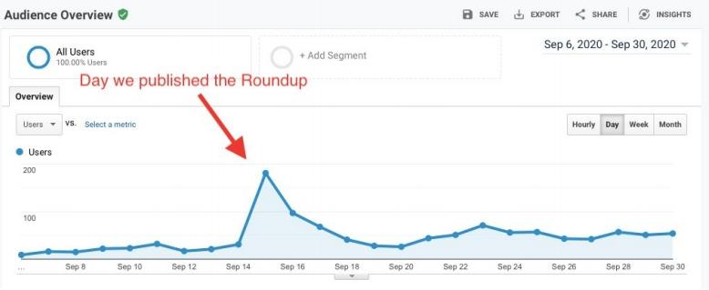 A Google Analytics screenshot showing a spike in traffic on the day the roundup was published.